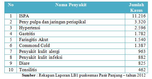 10 penyakit 2012